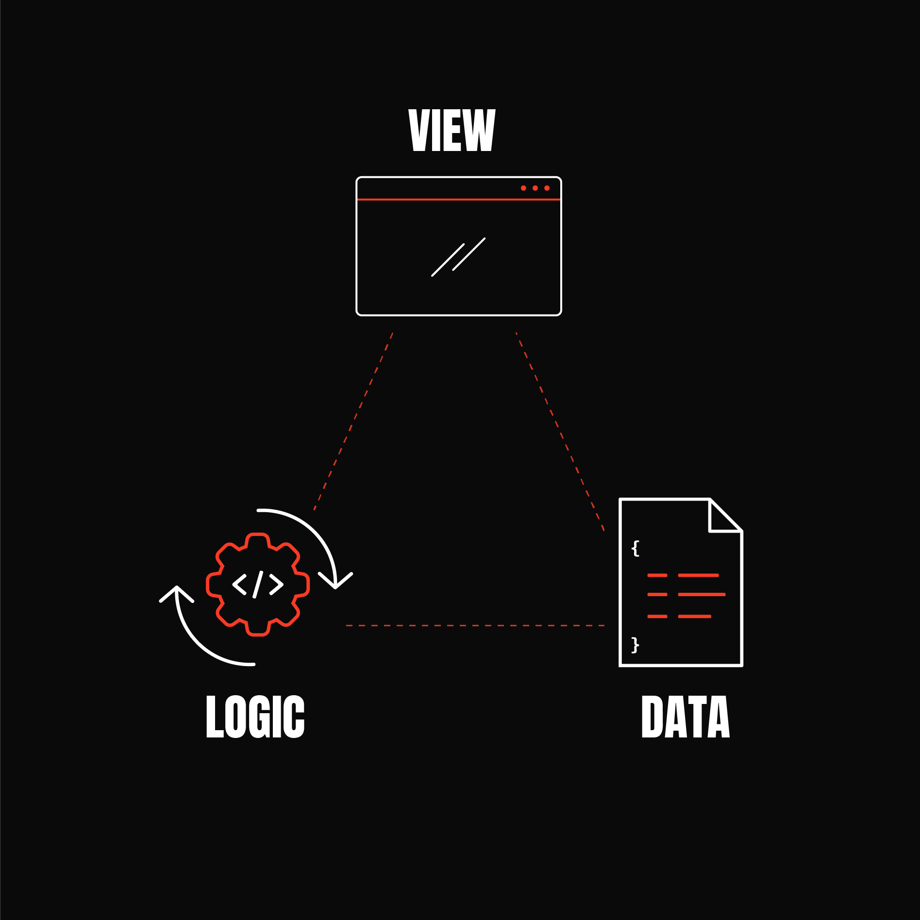 View, data and logic